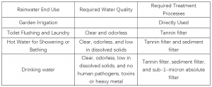 Rainwater end use and its corresponding required water quality and filter processes