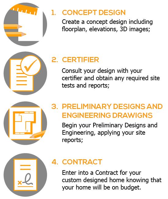 iBuild Concept Design Service Process